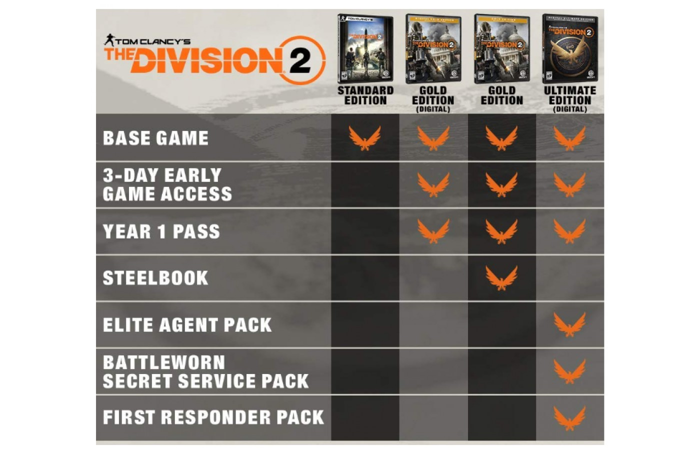 Depending on the version you choose to get of the game you get extra features.